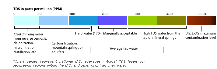 Water Store In San Diego| TDS Chart