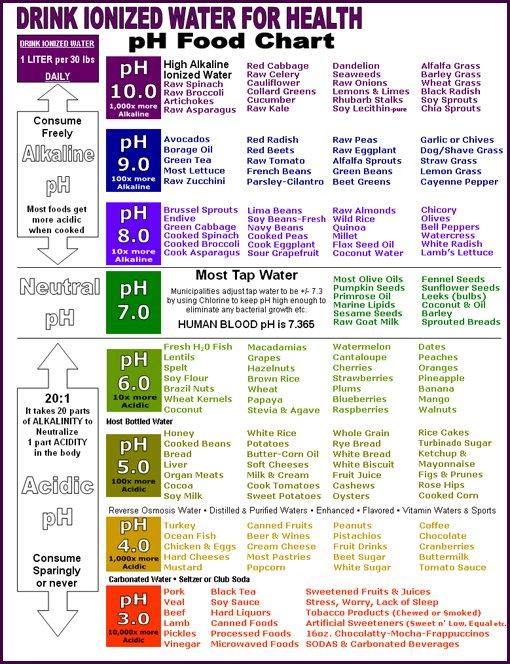 pH Versus Alkalinity